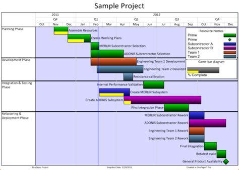 5 Gantt Chart Template Ganttchart Template Microsoft Office Project Management Templates