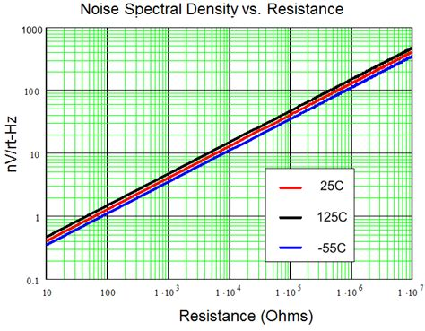 resistor noise index resistor noise spectral density 28 images tmw