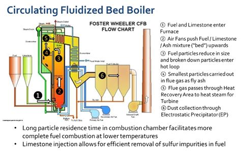 fluidized bed combustion main plant equipment rp energy rp energy