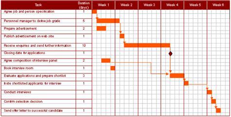 tool chart gantt charts as planning tools