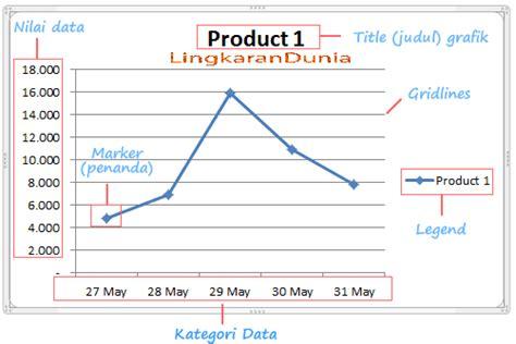 cara membuat grafik gradien di excel cara membuat grafik garis line chart di excel 2007 dan