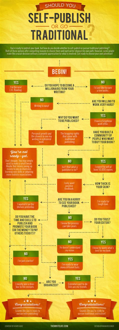 where to publish should you self publish or go traditional this chart will