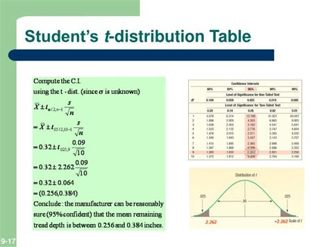 Student T Table by Ppt Estimation And Confidence Intervals Powerpoint