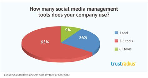 How Many Search For Businesses Overview Of The Social Media Management Software Market