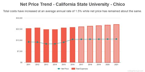 Mba Tuition Cost Chico State by Is California State Chico A Educational