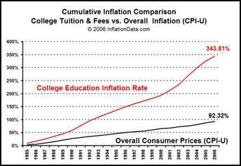 Mba Tuition Cost Comparator by 8 Steps To Cut Education Costs