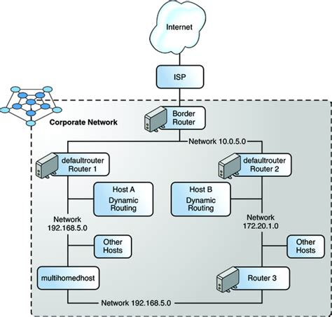 bgp routing table exle packet forwarding and routing on ipv4 networks system