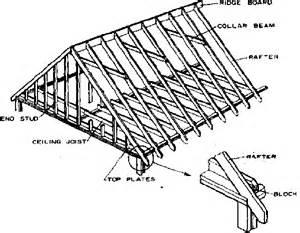 Rafter Spacing by Metal Roof Metal Roof Rafter Spacing