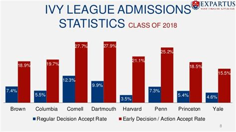 Berkeley Mba Admission Statistics by Expartus Nigeria Presentation On How To Successfully Apply
