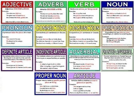 printable adjectives poster free printable grammar terms posters each poster includes