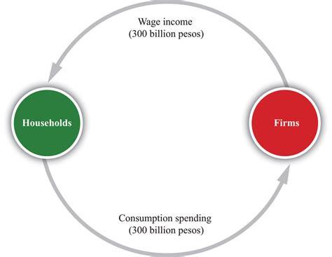 circular flow diagram definition the circular flow of income
