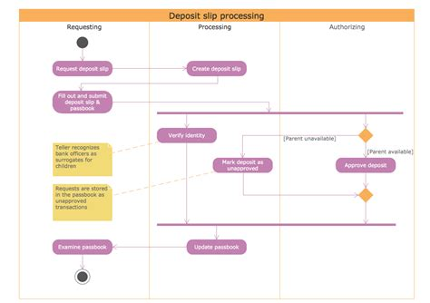 activity diagram program uml activity diagram professional uml drawing