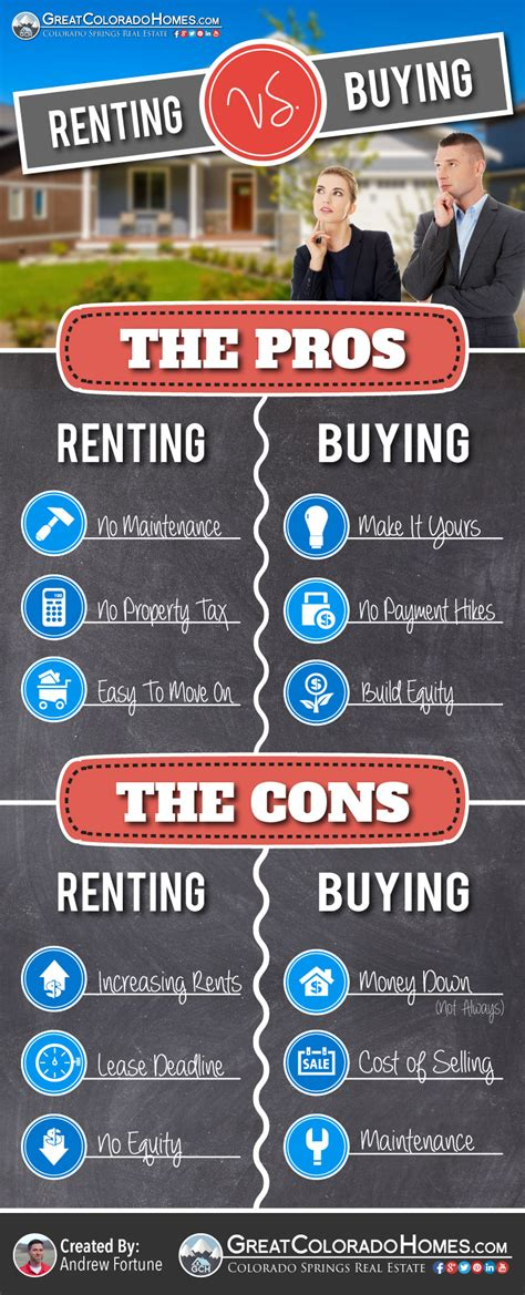 the pros cons of renting versus buying a home