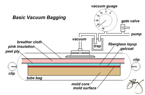 basic vacuum bagging