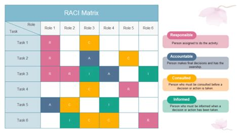21 Free Raci Chart Templates Template Lab Raci Model Ppt