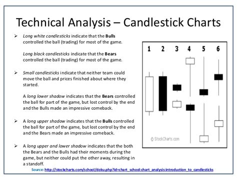 candlestick pattern software candlestick chart in technical analysis help technical