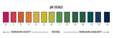 ph color chart ph test strips easy accurate immediate response