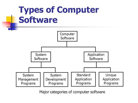 computer software diagram diagram of types of computer image collections how to
