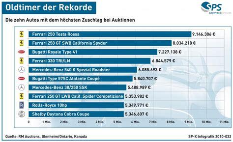 Teuerstes Auto Versicherung by Grafik Oldtimer Die Zehn Teuersten Autos Magazin Von