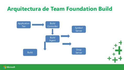 team foundation server workflow integraci 243 n continua usando team foundation server