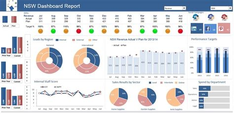 excel dashboard template excel dashboards excel dashboards vba and more