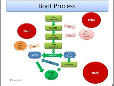 tutorial linux boot process ccna cisco router boot sequence youtube