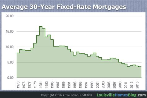 average house mortgage louisville mortgage rates and your home purchase louisville homes blog