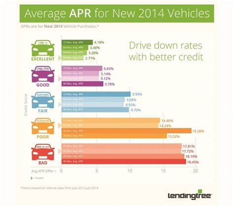 your credit score your auto loan 4 things you can do to