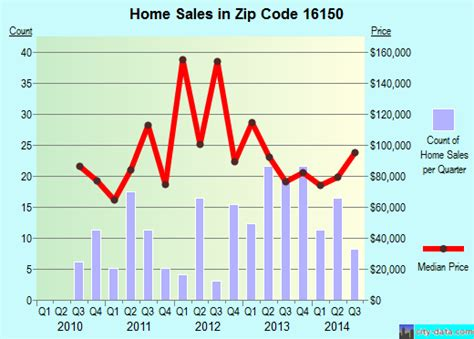 clark pa zip code 16150 real estate home value