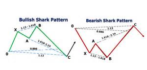 pattern quantification exception definition shark 5 0 webinar package harmonic trader