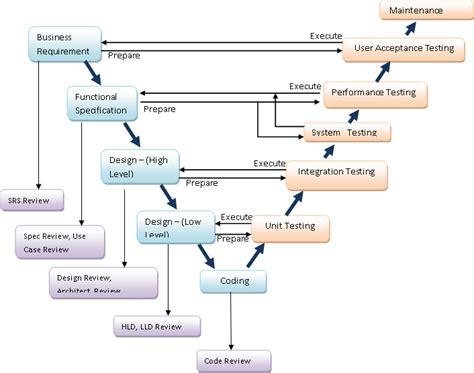 agile testing methodology diagram agile test methodology vs v model