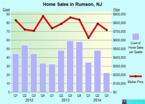 rumson nj new jersey houses apartments rent mortgage