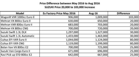 Suzuki All Cars Price List Suzuki Increases Car Prices Upto Rs 100 000 Thenewstribe