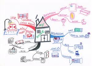 mind my house mind my house 28 images my home dashboard mind map biggerplate joanne creative