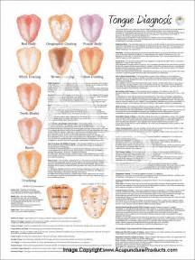 tongue color meaning tongue diagnosis poster 18 x 24
