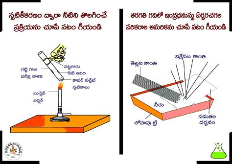 science diagrams of class 10 10th class physical science diagrams స ప ట క క ర ణ ప ర