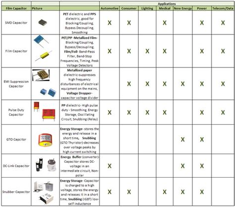 types of starting capacitors capacitor chart capacitorconversionchart jpg ayucar 28 images capacitor chart