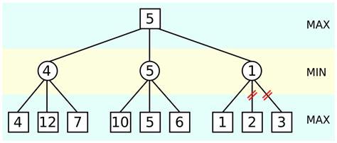 comment programmer un jeu d 233 checs