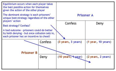 game theory2 gif