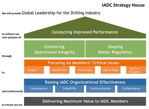 strategy house template iadc president announces initiatives to raise global