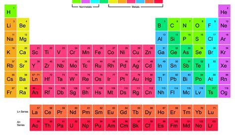 periodic table of elements the periodic table of elements one page website award