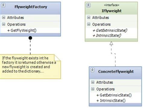flyweight pattern in c sharp flyweight design pattern c codeproject