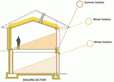 passive house design principles 10 principles of passive solar design