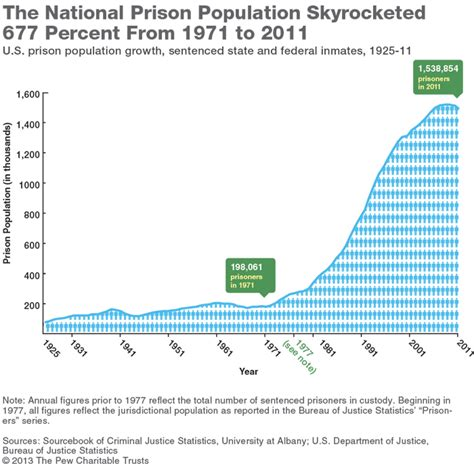 Unc Mba Health Insurance Cost by Prison Health Care Costs Driven Up By Aging Inmates Study