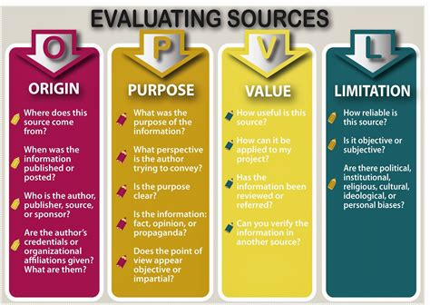 osc jose mora how to evaluate sources