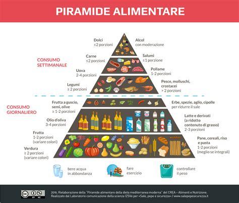 ricerca piramide alimentare rischio nutrizionale nell alimentazione introduzione