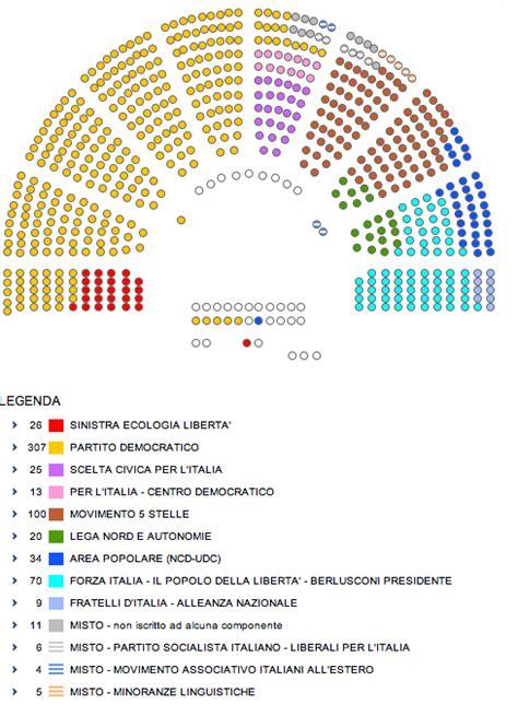sito dei deputati come si elegge il presidente della repubblica il post