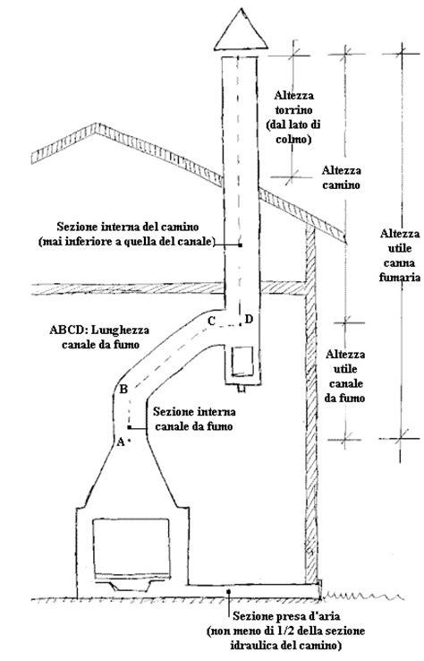dimensionamento camini terminologia e nomenclatura canne fumarie