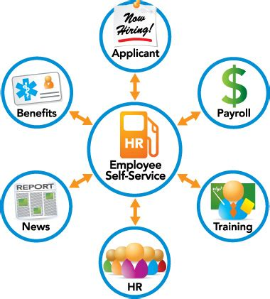 howard help desk encouraging employees and employers to use hr self service