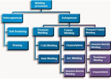 types  welding process experimental investigation  multi objective optimization  tig